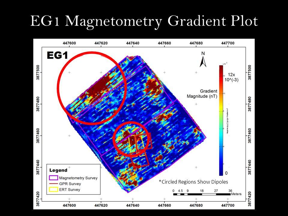 EG1 Magnetometry Gradient Plot *Circled Regions Show Dipoles