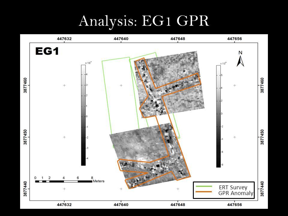 Analysis: EG1 GPR GPR Anomaly ERT Survey