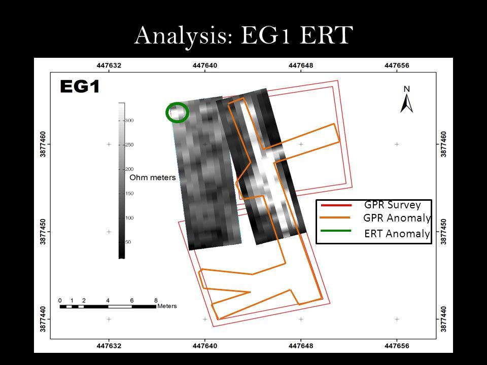 Analysis: EG1 ERT GPR Anomaly ERT Anomaly GPR Survey