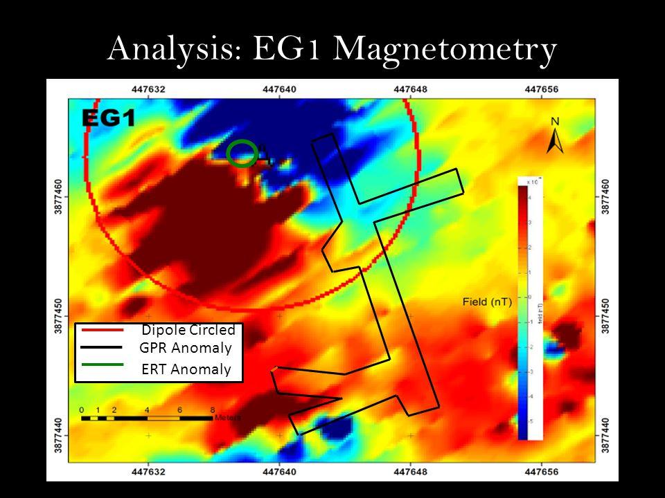 Analysis: EG1 Magnetometry GPR Anomaly ERT Anomaly Dipole Circled