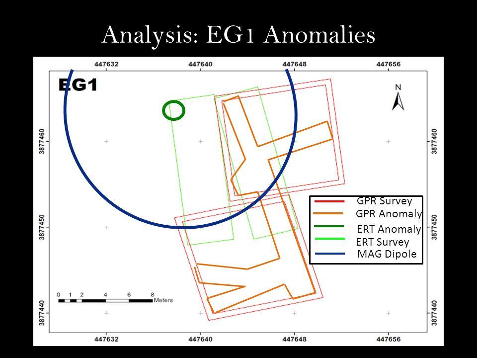 Analysis: EG1 Anomalies GPR Anomaly ERT Anomaly GPR Survey ERT Survey MAG Dipole