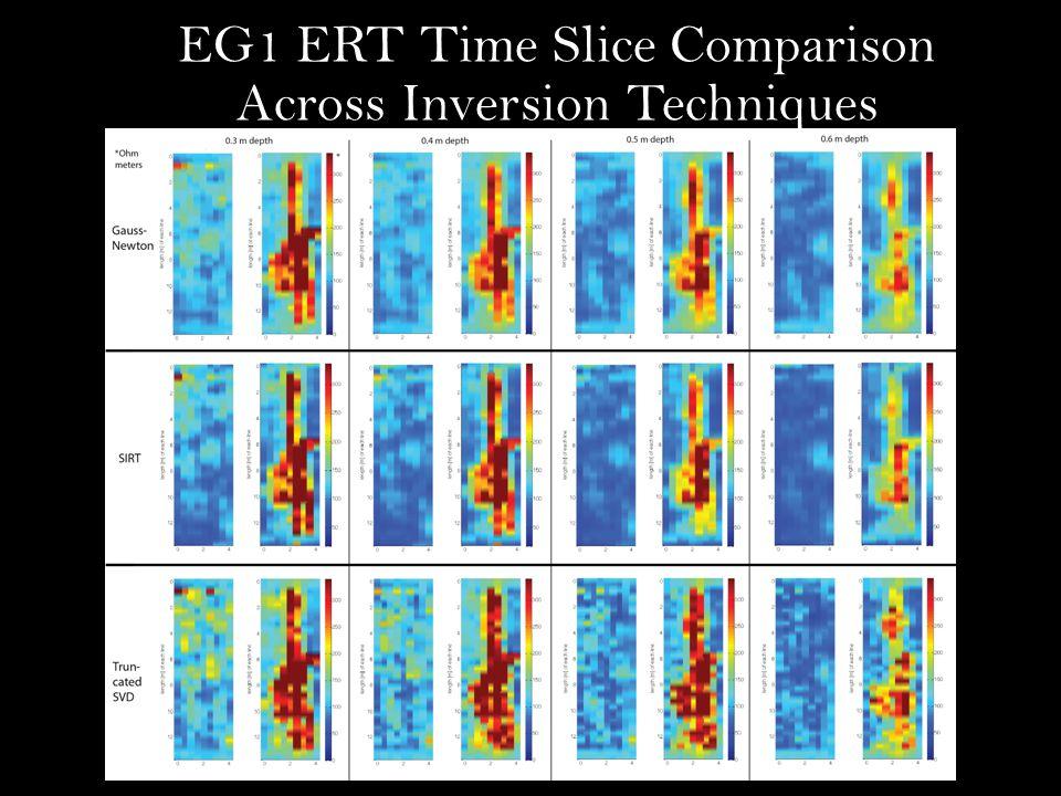 EG1 ERT Time Slice Comparison Across Inversion Techniques