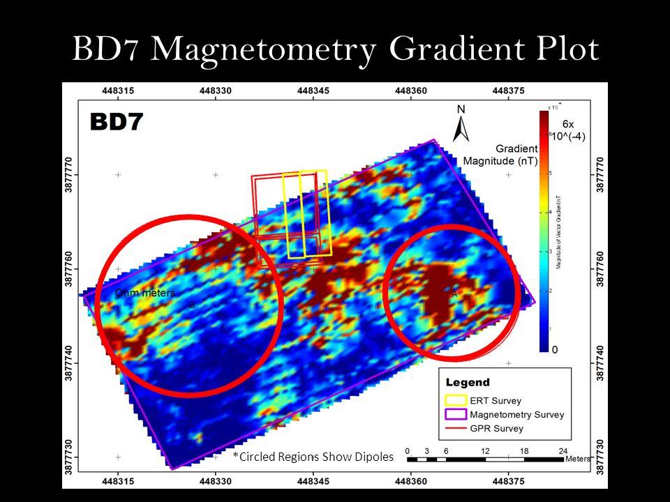 BD7 Magnetometry Gradient Plot *Circled Regions Show Dipoles