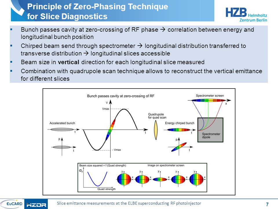 7 Slice emittance measurements at the ELBE superconducting RF photoinjector Principle of Zero-Phasing Technique for Slice Diagnostics  Bunch passes cavity at zero-crossing of RF phase  correlation between energy and longitudinal bunch position  Chirped beam send through spectrometer  longitudinal distribution transferred to transverse distribution  longitudinal slices accessible  Beam size in vertical direction for each longitudinal slice measured  Combination with quadrupole scan technique allows to reconstruct the vertical emittance for different slices