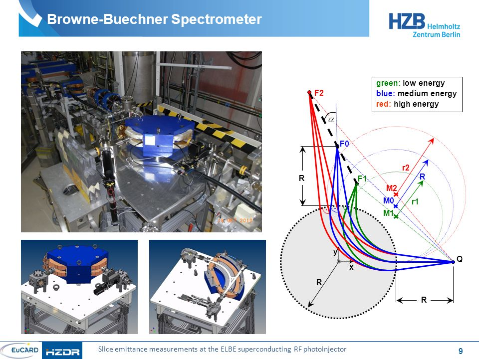 10 Slice emittance measurements at the ELBE superconducting RF photoinjector Overview: First Measurements and Analysis Procedure  Measurements performed at ~18 MeV and 10 pC for different phase settings of gun cavity and 2.
