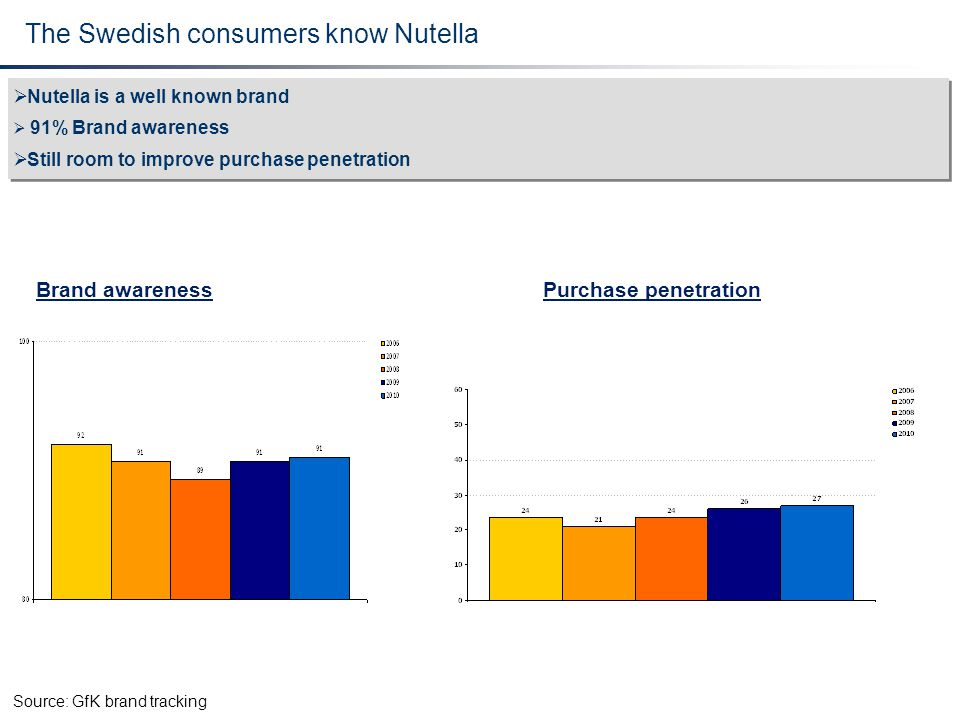 The Swedish consumers know Nutella  Nutella is a well known brand  91% Brand awareness  Still room to improve purchase penetration  Nutella is a w
