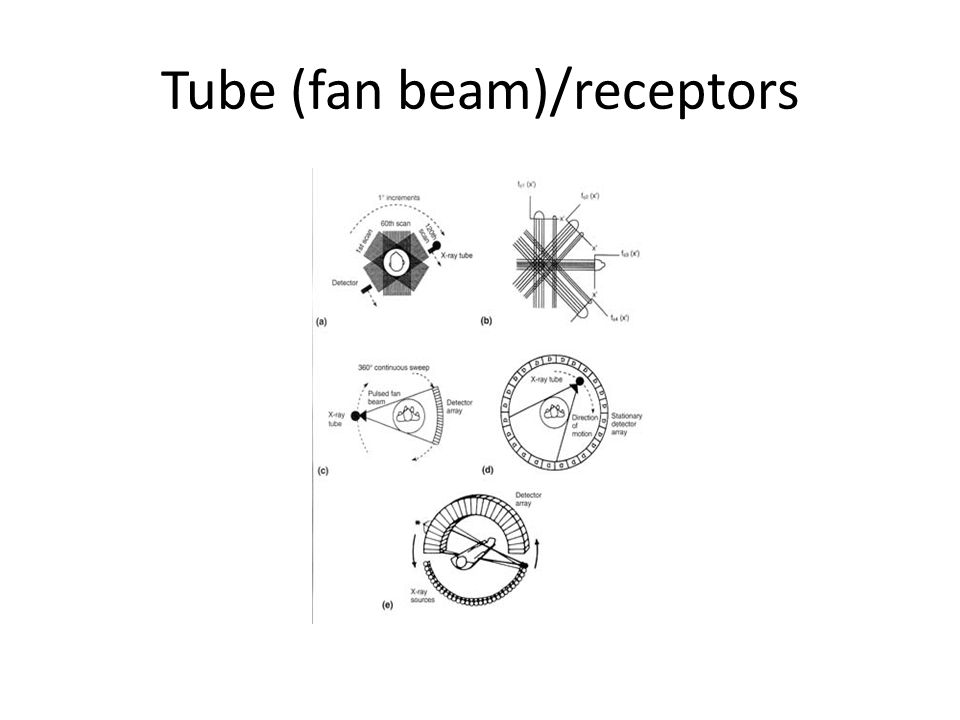 Tube (fan beam)/receptors