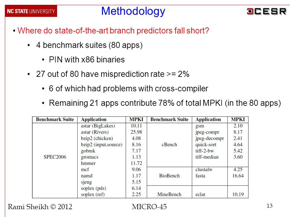 Methodology Where do state-of-the-art branch predictors fall short.