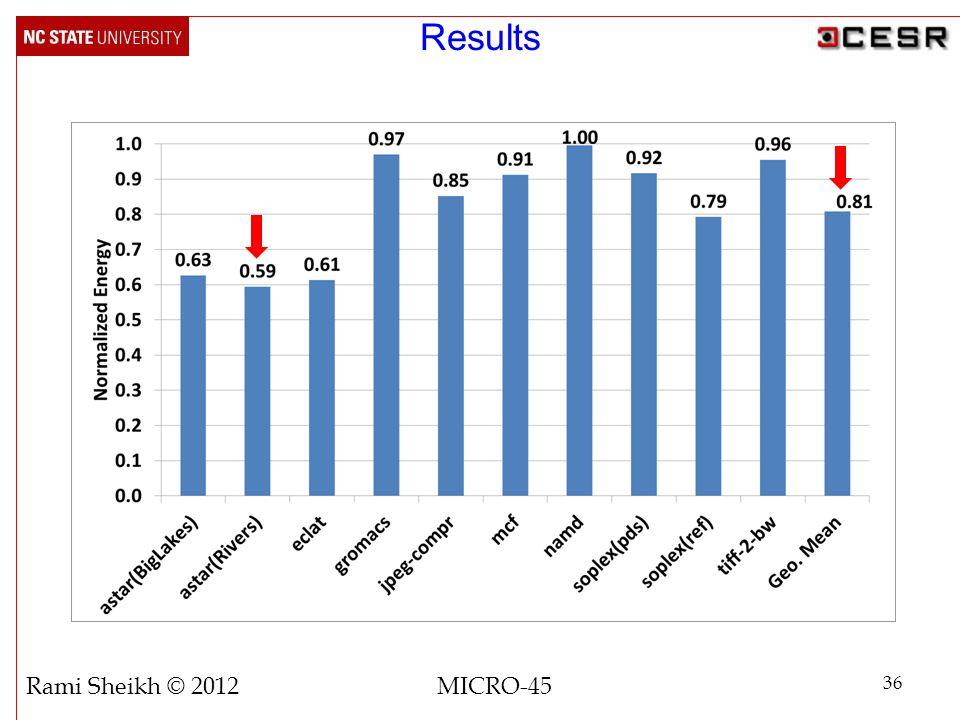 36 Rami Sheikh © 2012 MICRO-45 Results