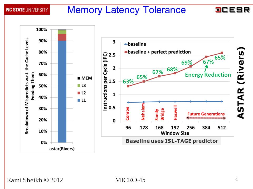 ASTAR (Rivers) Memory Latency Tolerance 4 Rami Sheikh © 2012 MICRO-45 Baseline uses ISL-TAGE predictor 63% 65% 67% 68% 69% 67% 65% Energy Reduction