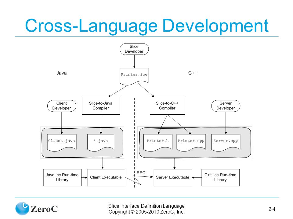 Slice Interface Definition Language Copyright © 2005-2010 ZeroC, Inc. 2-4 Cross-Language Development