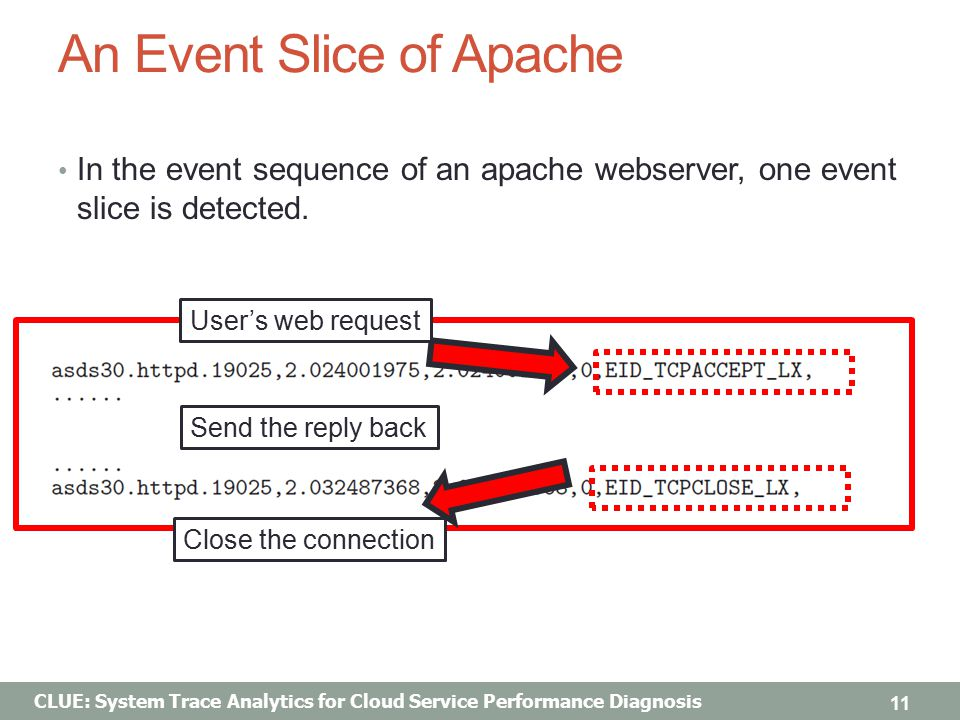 CLUE: System Trace Analytics for Cloud Service Performance Diagnosis An Event Slice of Apache In the event sequence of an apache webserver, one event slice is detected.
