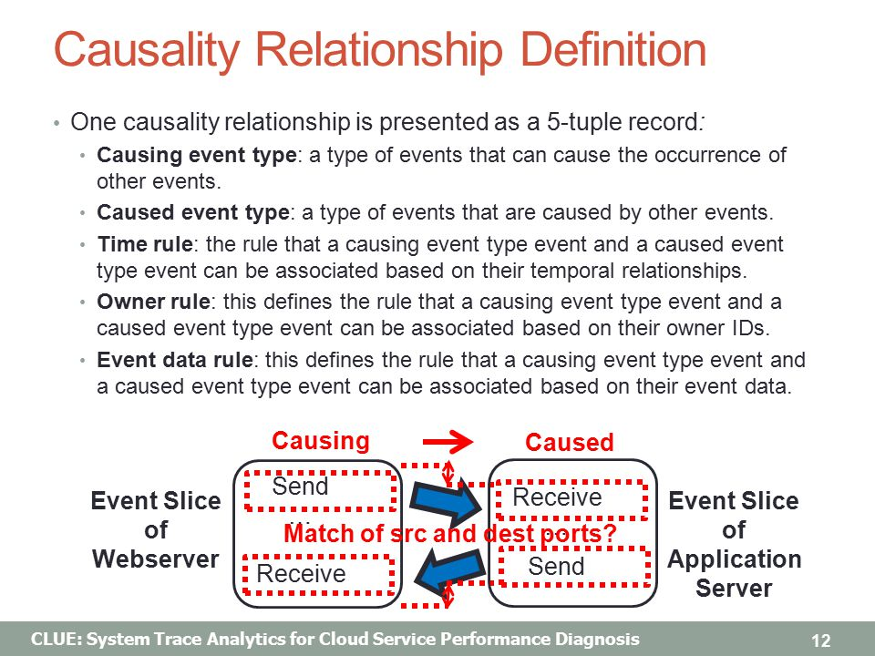 CLUE: System Trace Analytics for Cloud Service Performance Diagnosis Causality Relationship Definition One causality relationship is presented as a 5-tuple record: Causing event type: a type of events that can cause the occurrence of other events.