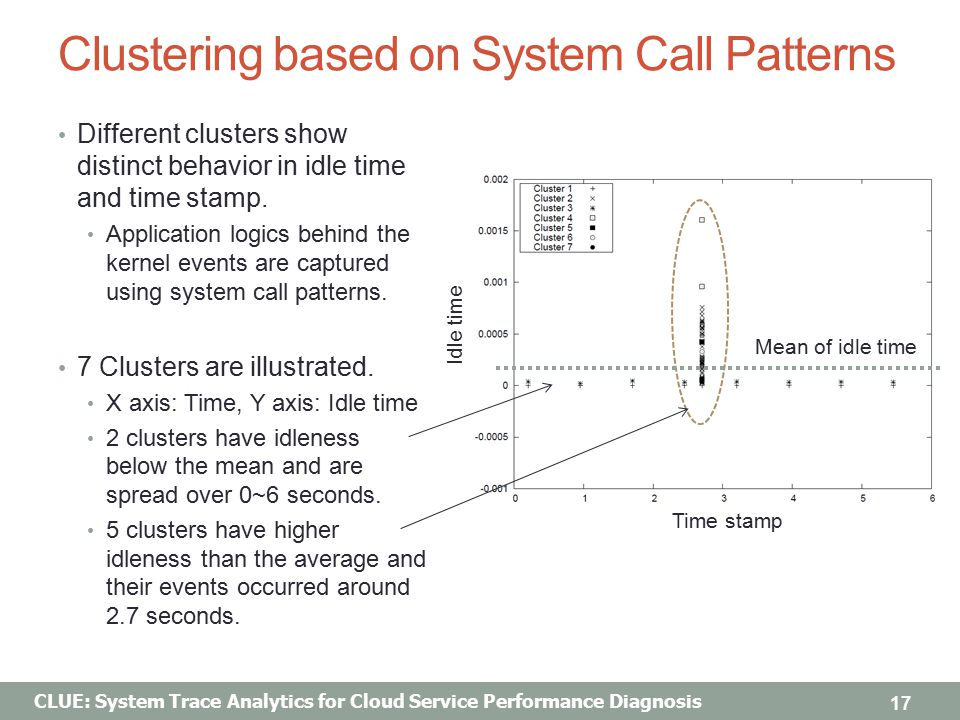 CLUE: System Trace Analytics for Cloud Service Performance Diagnosis Clustering based on System Call Patterns Different clusters show distinct behavior in idle time and time stamp.