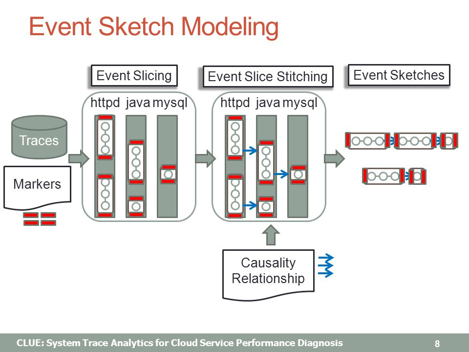 CLUE: System Trace Analytics for Cloud Service Performance Diagnosis Event Sketch Modeling 8 Traces httpdjavamysqlhttpdjavamysql Markers Event Slicing Event Slice Stitching Event Sketches Causality Relationship