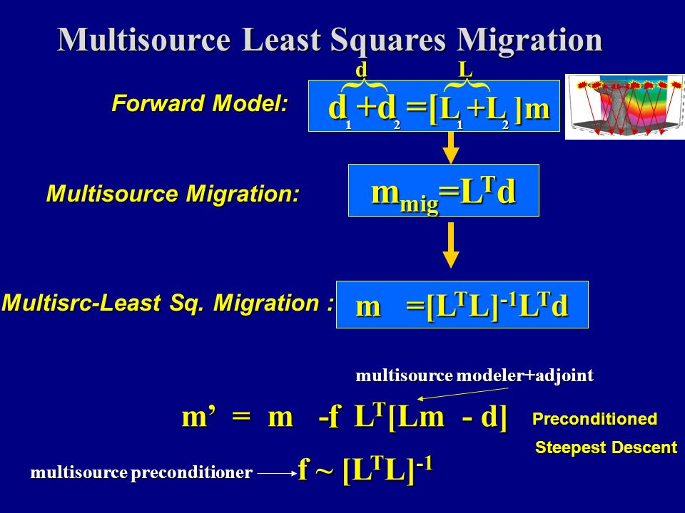 RTM Problem & Possible Soln. Problem: RTM computationally costlyProblem: RTM computationally costly Partial Solution: Multisource LSM RTMPartial Solut