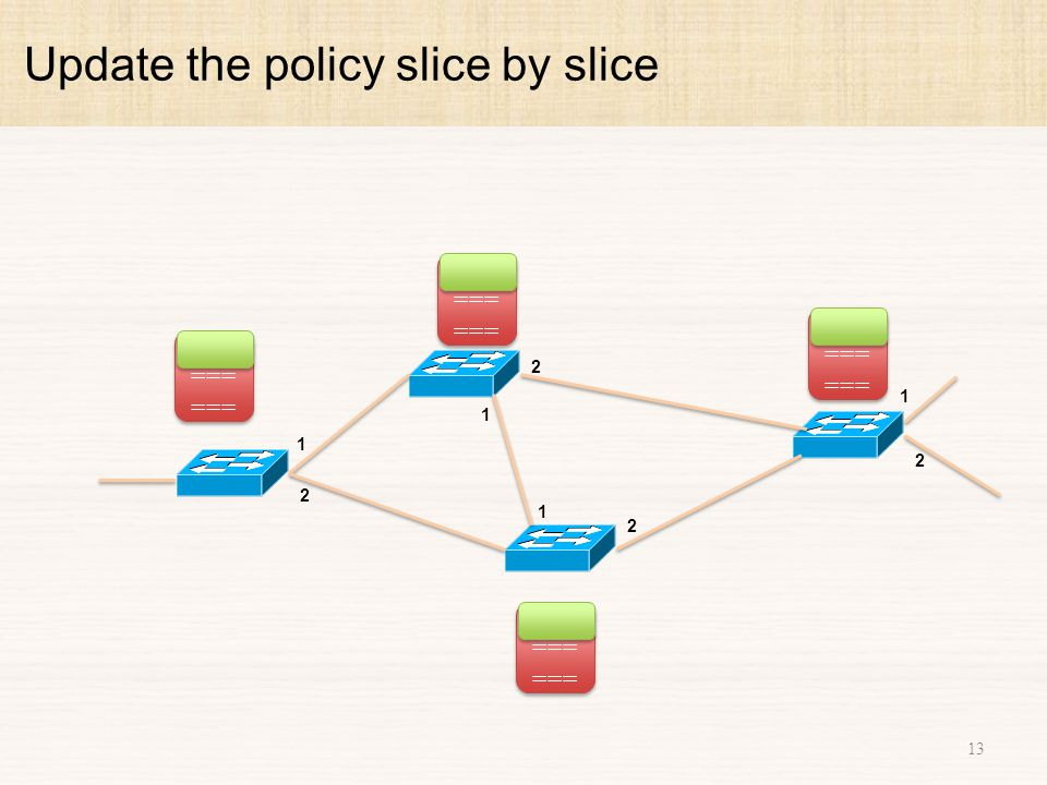Update the policy slice by slice 13 1 2 1 2 1 2 1 2 ===