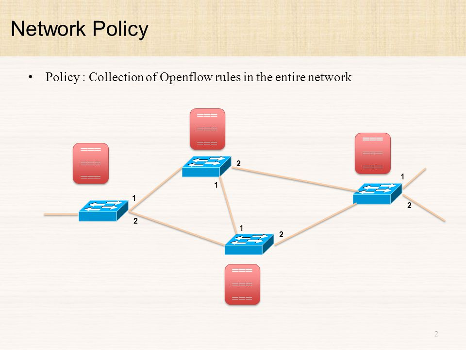 Policy : Collection of Openflow rules in the entire network Network Policy 2 1 2 1 2 1 2 1 2 ===