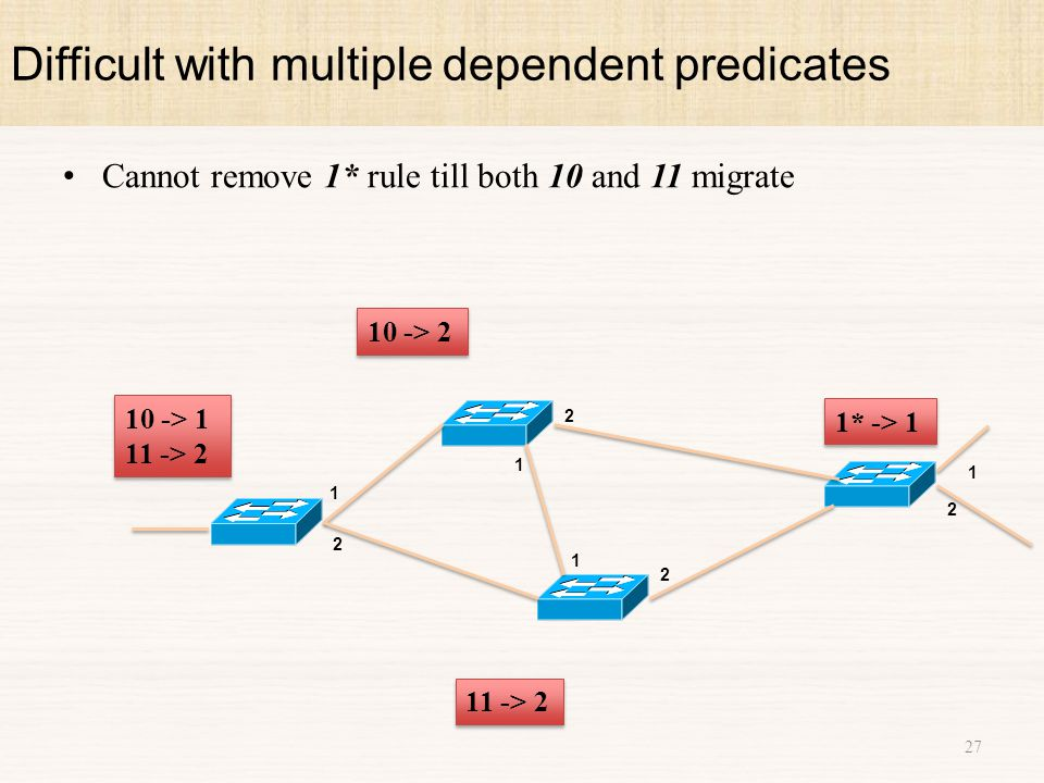 Cannot remove 1* rule till both 10 and 11 migrate 1 2 1 2 1 2 1 2 11 -> 2 10 -> 1 11 -> 2 10 -> 1 11 -> 2 1* -> 1 10 -> 2 Difficult with multiple dependent predicates 27
