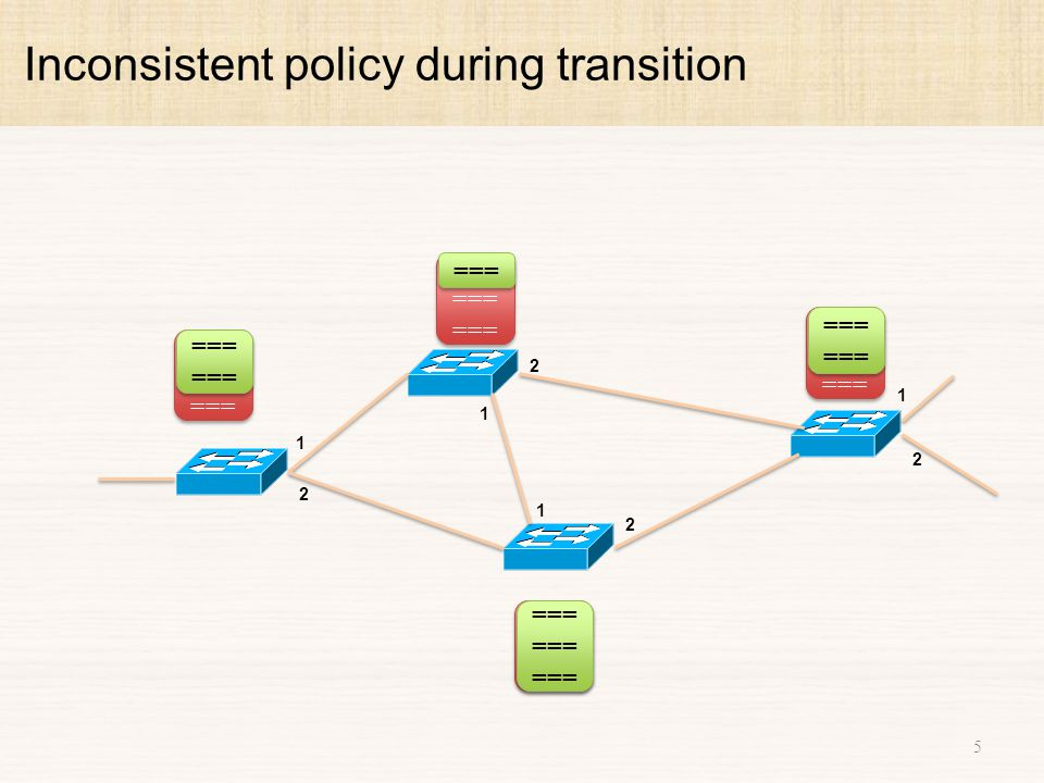 Inconsistent policy during transition 6 1 2 1 2 1 2 1 2 === ======  Per Packet Consistency (Reitblatt et.
