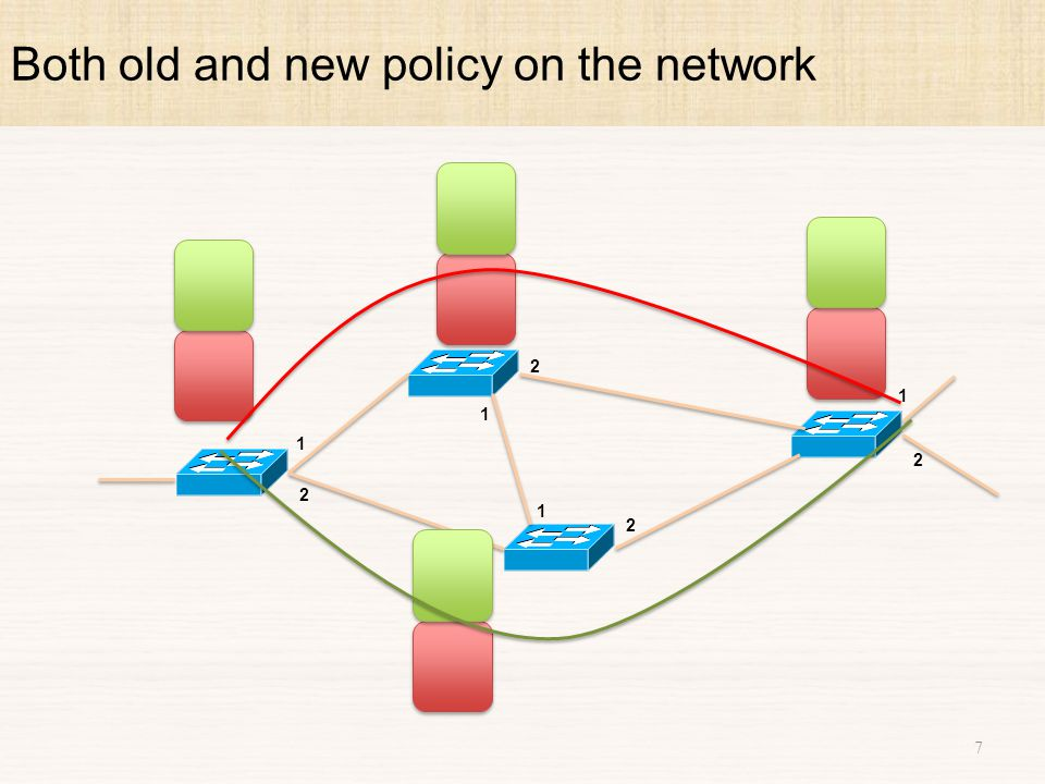 1.Update only parts of the network that change [Reitblatt et al] 100% overhead on policies that differ completely 2.Redirect traffic to controller [Rick McGeer, HotSDN 2012] Performance overhead 3.SWAN & zUpdate [SIGCOMM '13] Specialized for TE, do not consider general policies Related Work 38