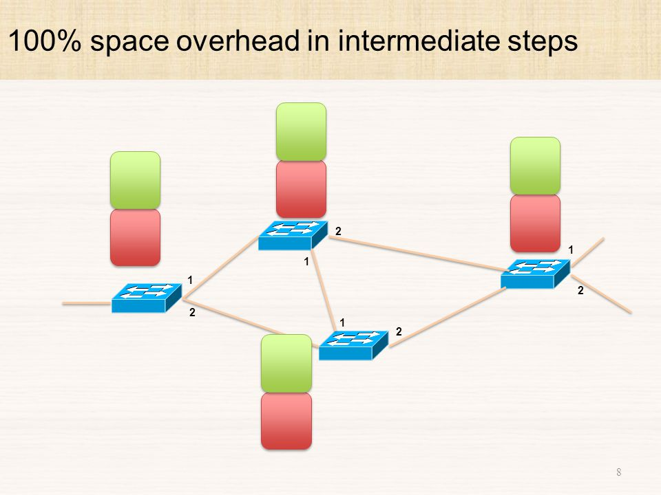 1. Computing a slice for a given predicate 19 Collect matching rules from all switches?