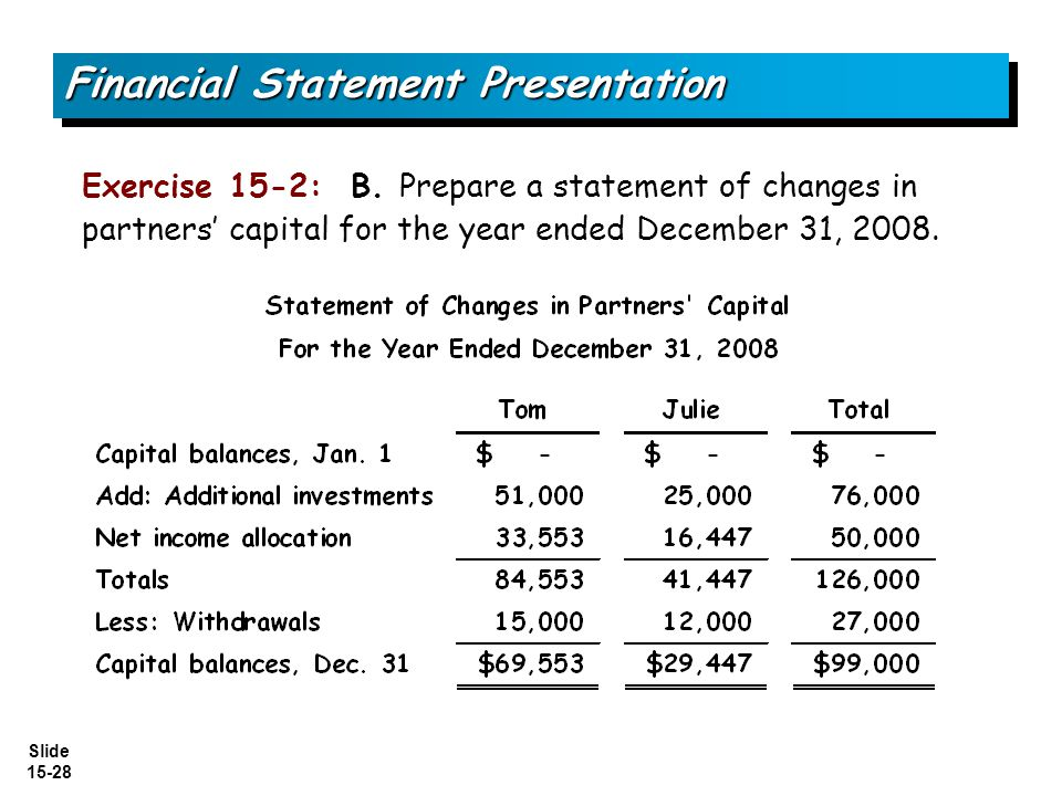 Slide 15-28 Exercise 15-2: B. Prepare a statement of changes in partners' capital for the year ended December 31, 2008. Financial Statement Presentati