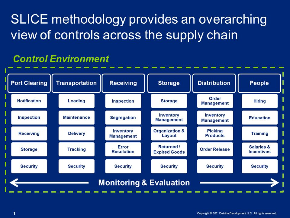 Copyright © 202 Deloitte Development LLC. All rights reserved. 1 SLICE methodology provides an overarching view of controls across the supply chain Co