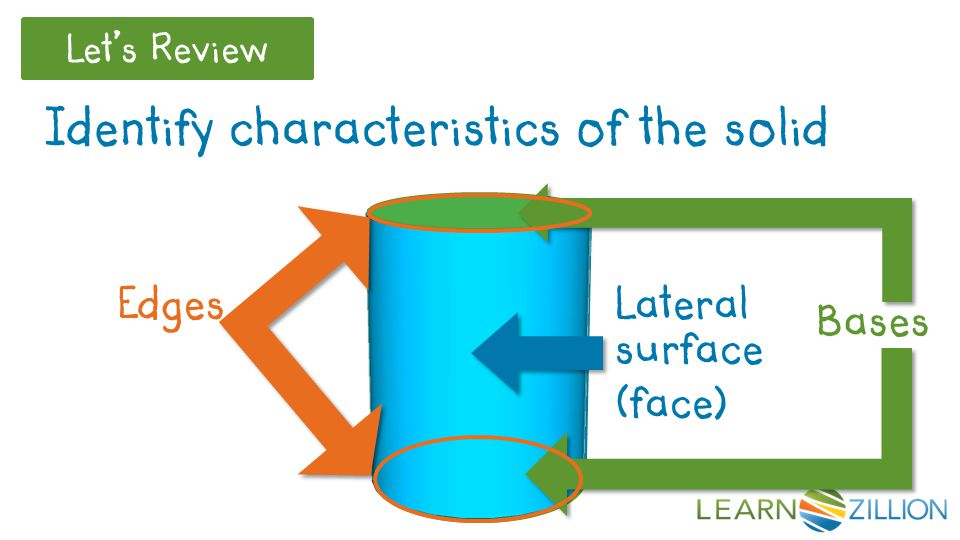 Let's Review Identify characteristics of the solid Bases Lateral surface (face) Edges