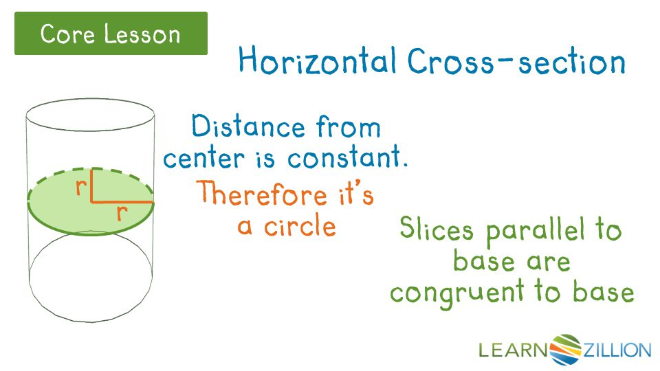 Core Lesson Distance from center is constant.