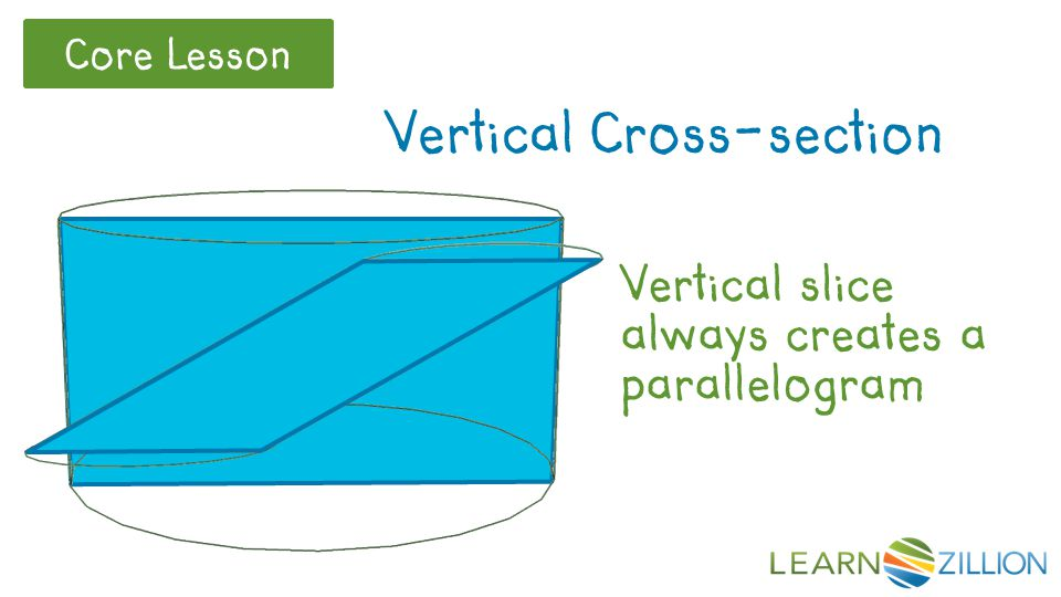 Vertical Cross-section Vertical slice always creates a parallelogram