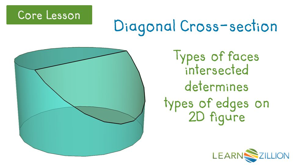 Core Lesson Diagonal Cross-section Types of faces intersected determines types of edges on 2D figure