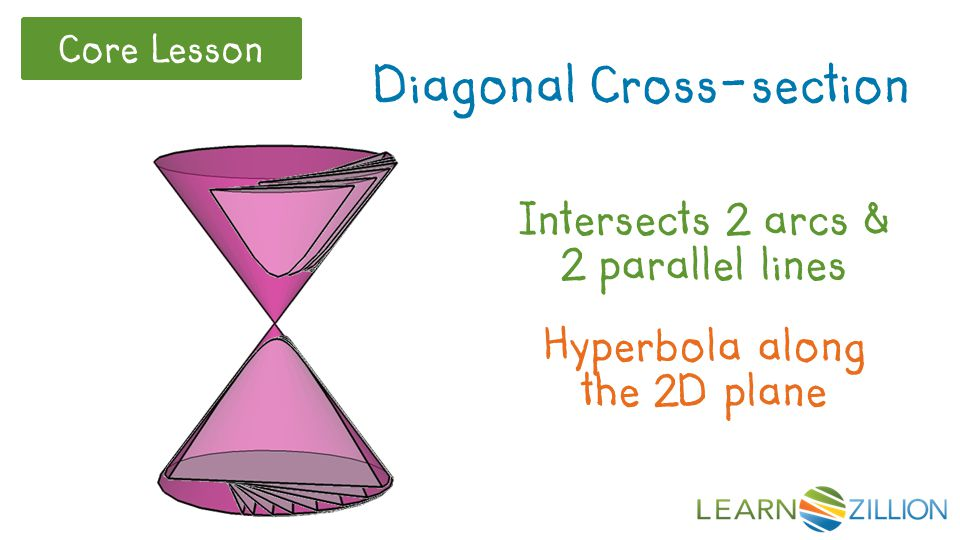 Intersects 2 arcs & 2 parallel lines Diagonal Cross-section Hyperbola along the 2D plane