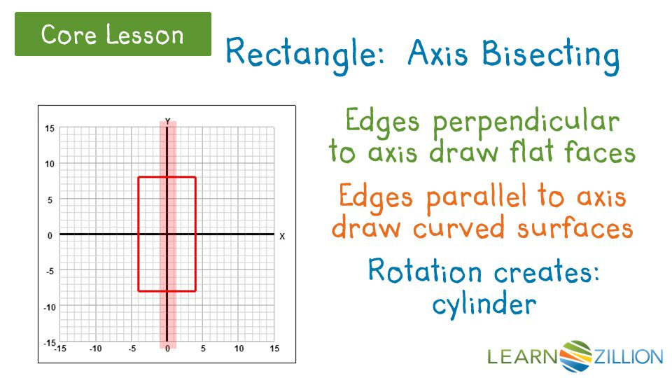 Edges perpendicular to axis draw flat faces Rectangle: Axis Bisecting Edges parallel to axis draw curved surfaces Rotation creates: cylinder