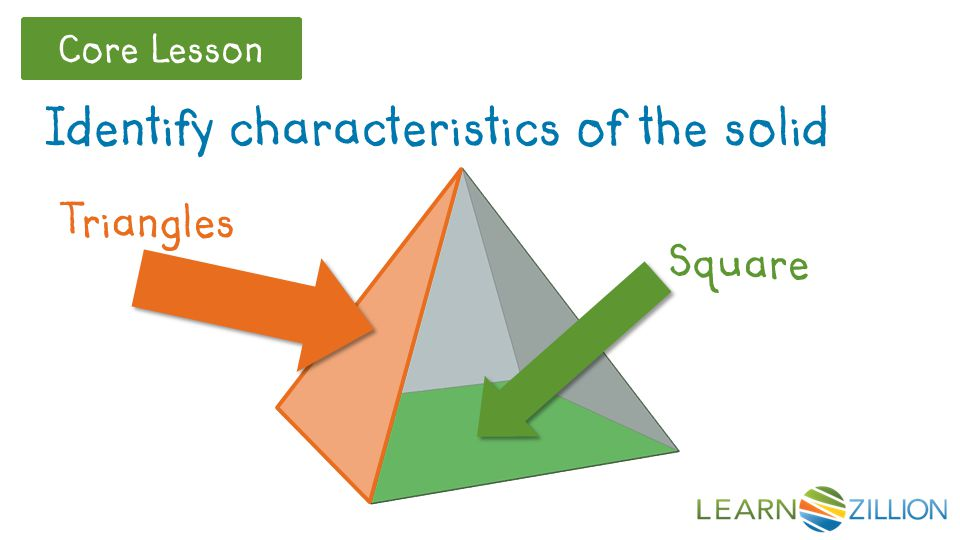 Core Lesson Identify characteristics of the solid Square Triangles