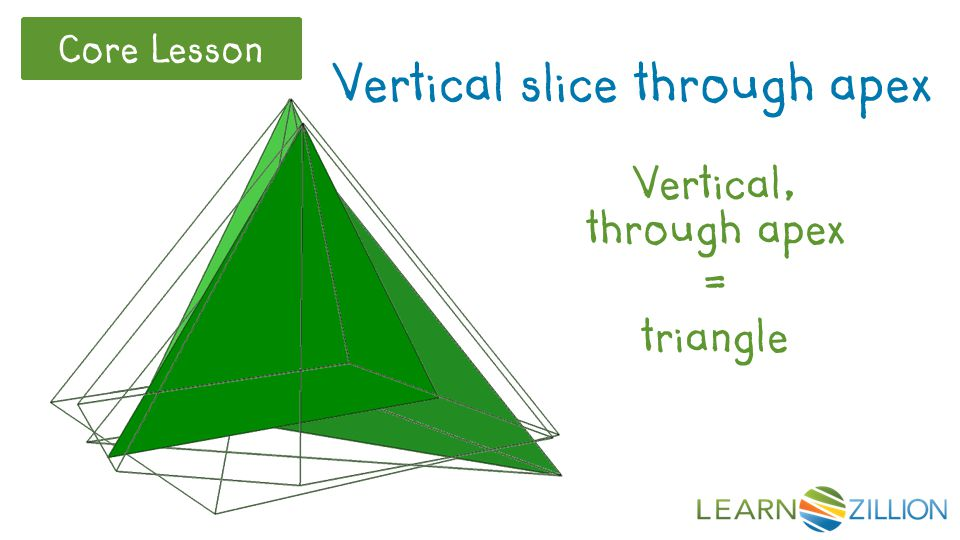 Vertical, through apex = triangle Vertical slice through apex