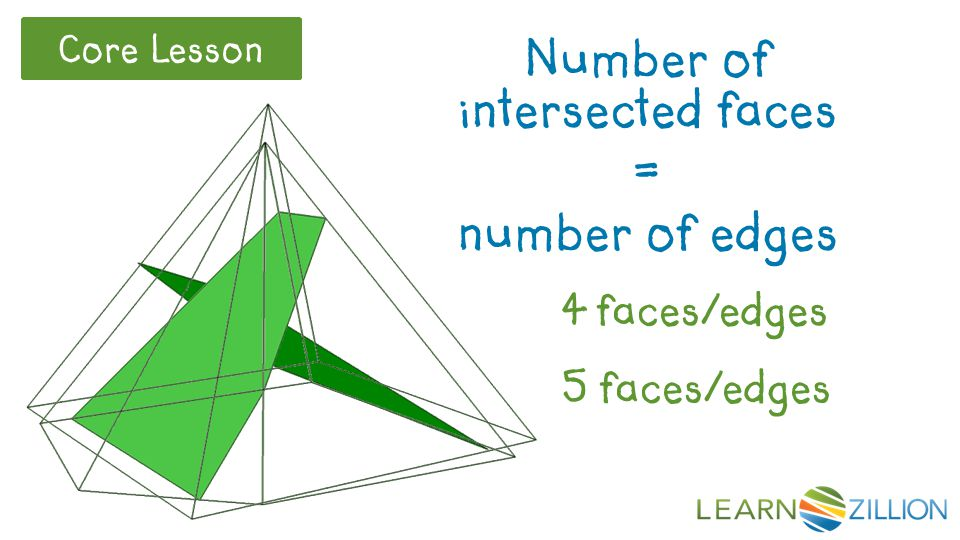Core Lesson Number of intersected faces = number of edges 4 faces/edges 5 faces/edges