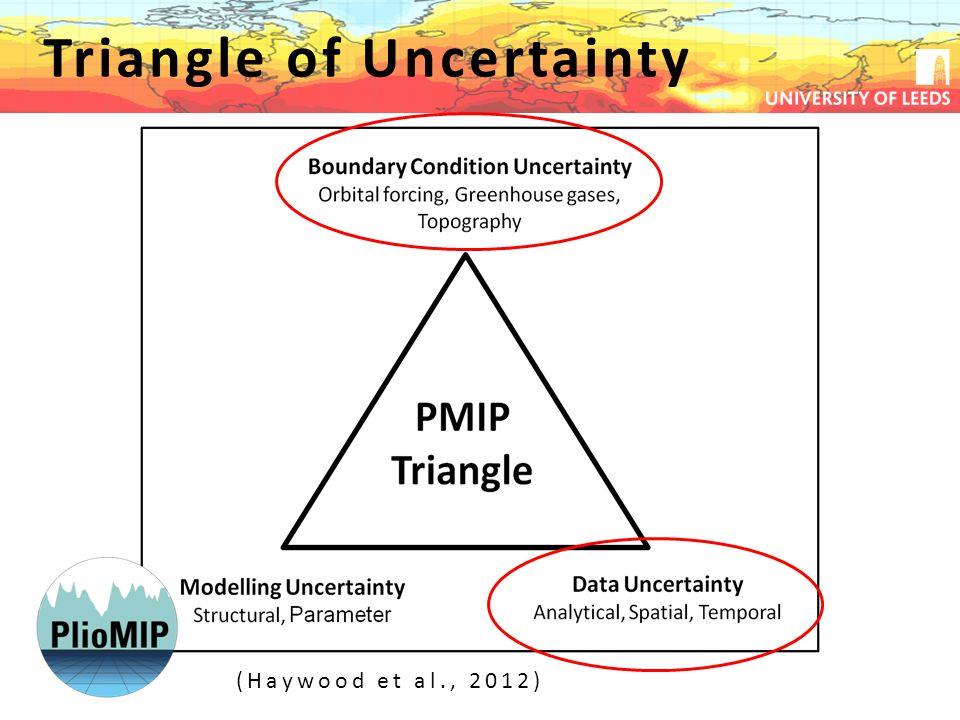 Triangle of Uncertainty (Haywood et al., 2012)