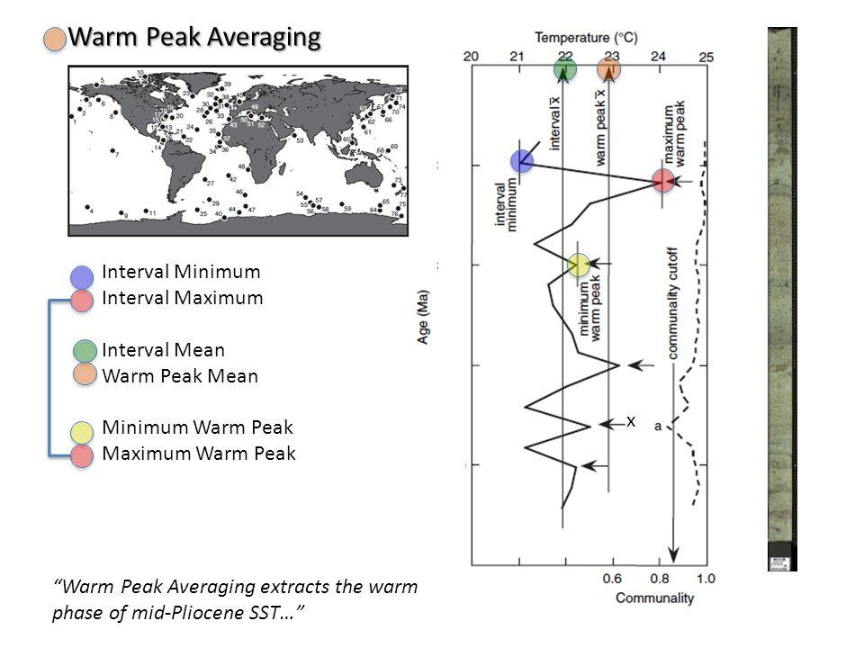 Interval Minimum Interval Maximum Interval Mean Warm Peak Mean Minimum Warm Peak Maximum Warm Peak Warm Peak Averaging extracts the warm phase of mid-Pliocene SST… Warm Peak Averaging x