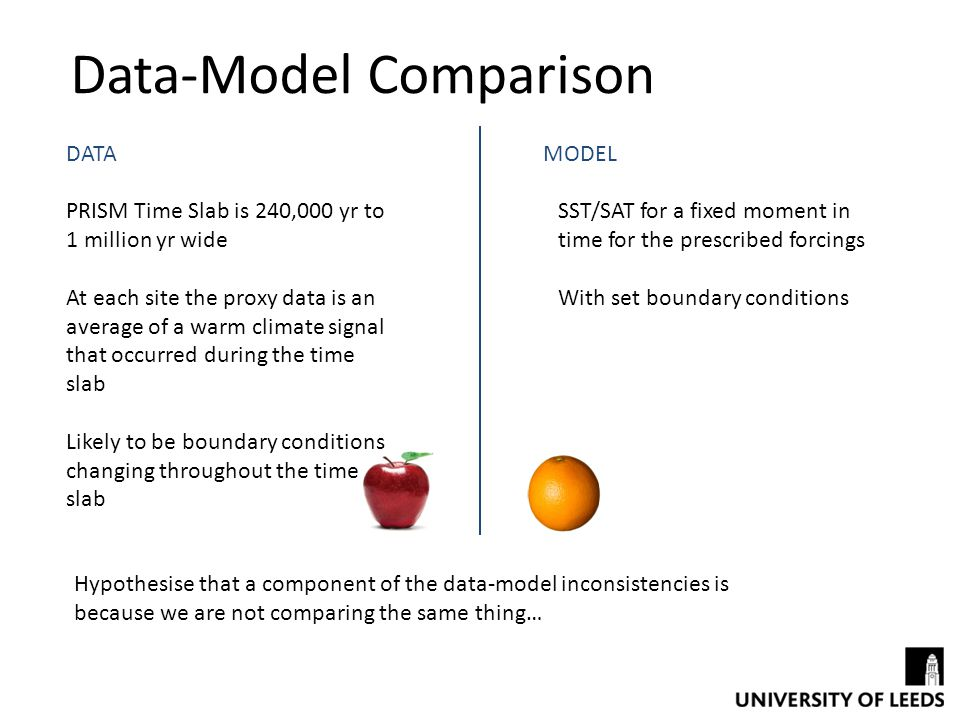 Data-Model Comparison DATAMODEL PRISM Time Slab is 240,000 yr to 1 million yr wide At each site the proxy data is an average of a warm climate signal that occurred during the time slab Likely to be boundary conditions changing throughout the time slab SST/SAT for a fixed moment in time for the prescribed forcings With set boundary conditions Hypothesise that a component of the data-model inconsistencies is because we are not comparing the same thing…