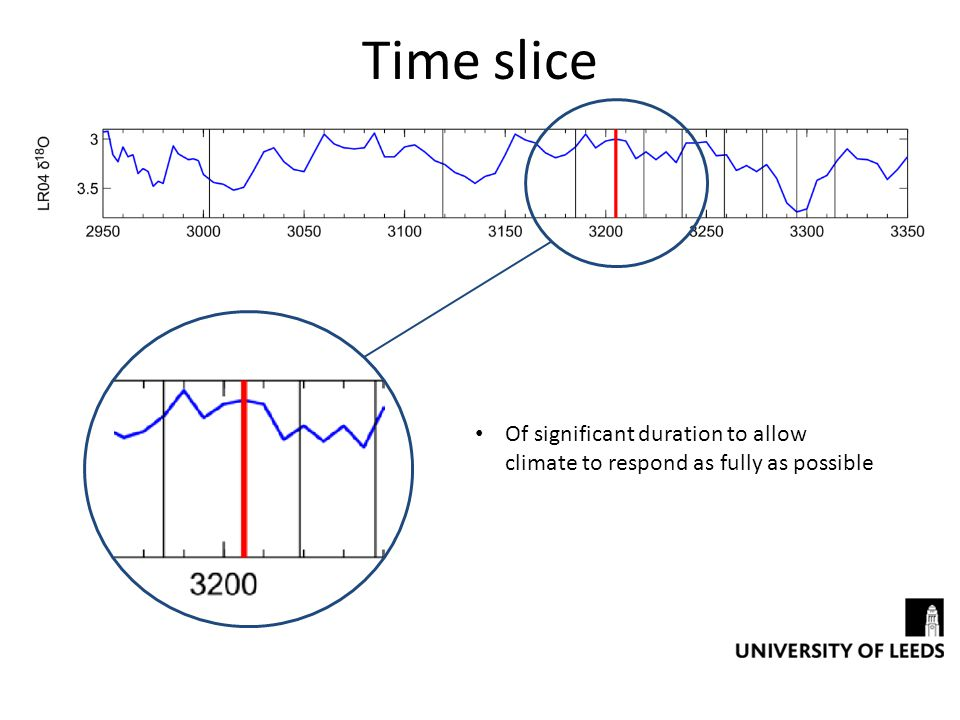 Time slice Of significant duration to allow climate to respond as fully as possible