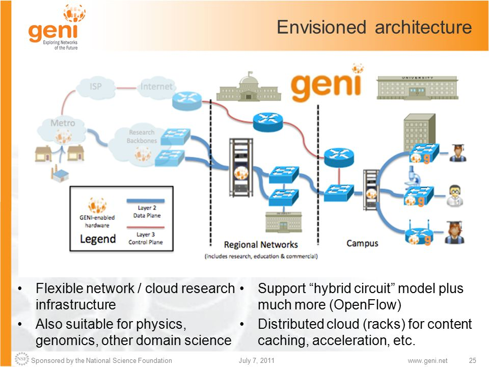 Sponsored by the National Science Foundation25July 7, 2011www.geni.net Envisioned architecture Flexible network / cloud research infrastructure Also suitable for physics, genomics, other domain science Support hybrid circuit model plus much more (OpenFlow) Distributed cloud (racks) for content caching, acceleration, etc.
