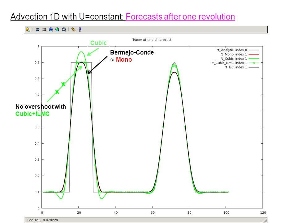 Advection 1D with U=constant: Forecasts after one revolution No overshoot with Cubic+ILMC Cubic x x