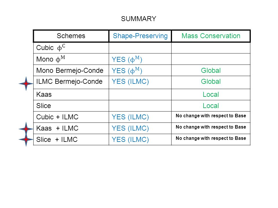 SchemesShape-PreservingMass Conservation Mono Bermejo-CondeGlobal ILMC Bermejo-CondeYES (ILMC)Global KaasLocal SliceLocal Cubic + ILMCYES (ILMC) No change with respect to Base Kaas + ILMCYES (ILMC) No change with respect to Base Slice + ILMCYES (ILMC) No change with respect to Base SUMMARY