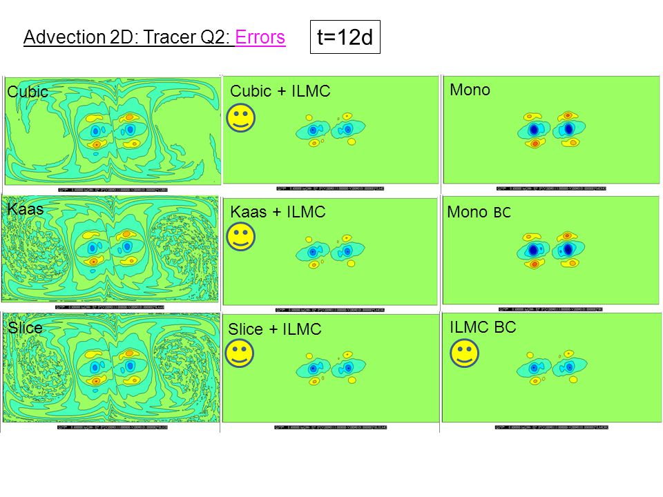 Cubic + ILMC Kaas + ILMC Mono BC Cubic Mono Kaas Slice Slice + ILMC Advection 2D: Tracer Q2: Errors t=12d ILMC BC