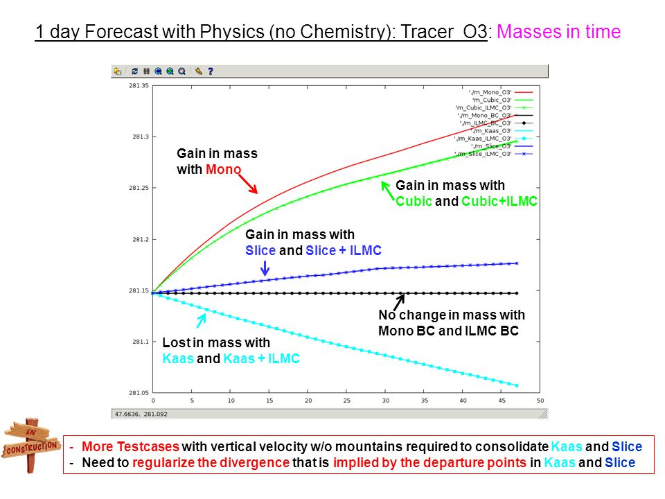 1 day Forecast with Physics (no Chemistry): Tracer O3: Masses in time Gain in mass with Mono Gain in mass with Cubic and Cubic+ILMC Lost in mass with Kaas and Kaas + ILMC Gain in mass with Slice and Slice + ILMC No change in mass with Mono BC and ILMC BC -More Testcases with vertical velocity w/o mountains required to consolidate Kaas and Slice -Need to regularize the divergence that is implied by the departure points in Kaas and Slice