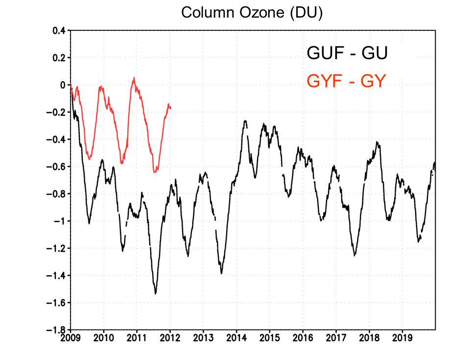 GUF - GU GYF - GY Column Ozone (DU)
