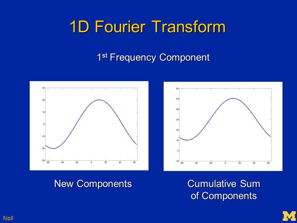 Noll 1D Fourier Transform New Components Cumulative Sum New Components Cumulative Sum of Components of Components 1 st Frequency Component