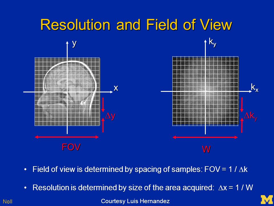 Noll Resolution and Field of View Field of view is determined by spacing of samples: FOV = 1 /  kField of view is determined by spacing of samples: FOV = 1 /  k Resolution is determined by size of the area acquired:  x = 1 / WResolution is determined by size of the area acquired:  x = 1 / W W kxkxkxkx kykykyky kykykyky xy yyyy FOV Courtesy Luis Hernandez