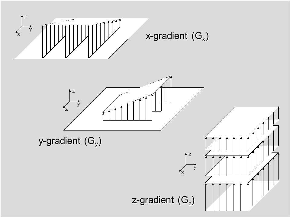 Noll Spin-Echo Pulse Sequence RF pulses Data acquisition 90 o 180 o 180 o pulse pancake flipper Gradient Echo Spin Echo